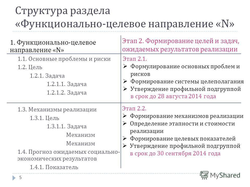 Структура раздела « Функционально - целевое направление «N» 5 1. Функционально-целевое направление «N» 1.1. Основные проблемы и риски 1.2. Цель 1.2.1. Задача 1.2.1.1. Задача 1.2.1.2. Задача 1.3. Механизмы реализации 1.3.1. Цель 1.3.1.1. Задача Механи
