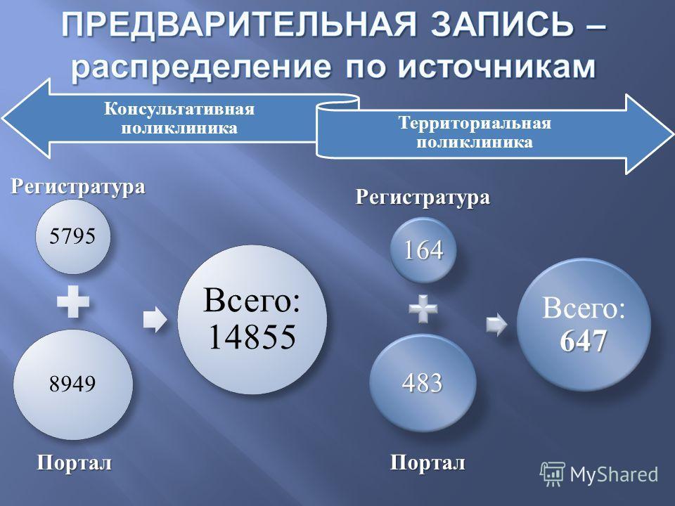 Консультативная поликлиника Территориальная поликлиника 5795 8949 Всего: 14855 Регистратура Портал 164 483 647 Всего: 647 Регистратура Портал