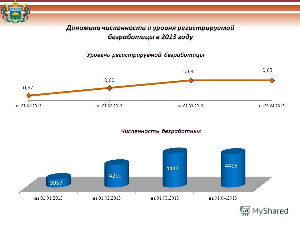 Динамика численности и уровня регистрируемой безработицы в 2013 году Уровень регистрируемой безработицы Численность безработных 1