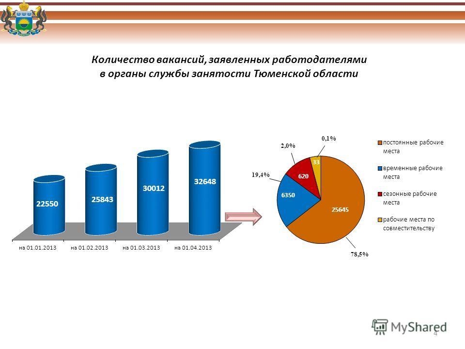 Количество вакансий, заявленных работодателями в органы службы занятости Тюменской области 4