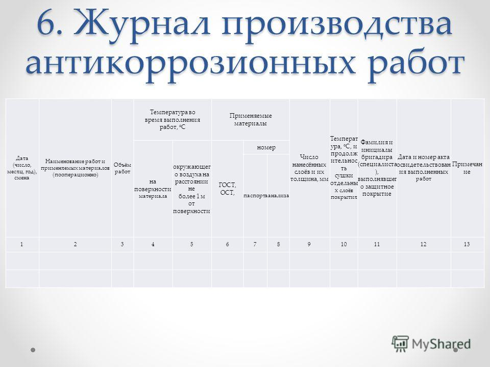 Пример заполнения журнала антикоррозионных работ скачать