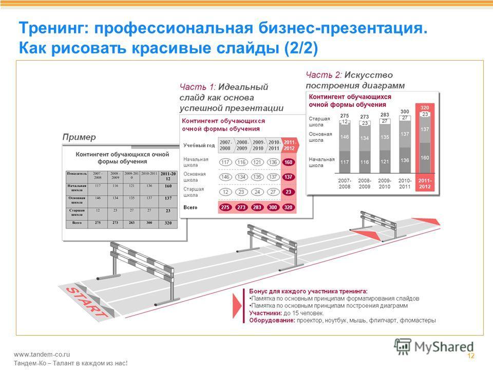 www.tandem-co.ru Тандем-Ко – Талант в каждом из нас! Тренинг: профессиональная бизнес-презентация. Как рисовать красивые слайды (2/2) 12