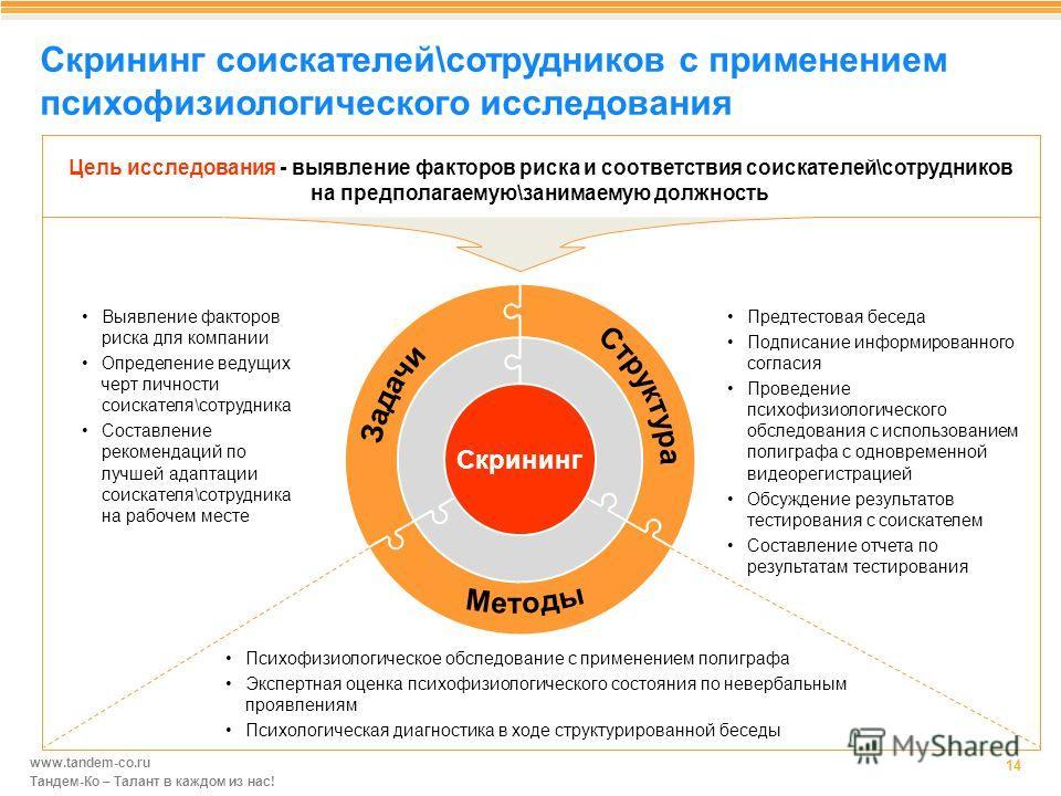 www.tandem-co.ru Тандем-Ко – Талант в каждом из нас! Скрининг соискателей\сотрудников с применением психофизиологического исследования 14 Цель исследования - выявление факторов риска и соответствия соискателей\сотрудников на предполагаемую\занимаемую