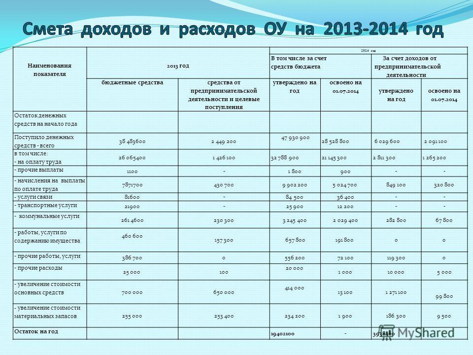 Наименования показателя 2013 год 2014 год В том числе за счет средств бюджета За счет доходов от предпринимательской деятельности бюджетные средства средства от предпринимательской деятельности и целевые поступления утверждено на год освоено на 01.07