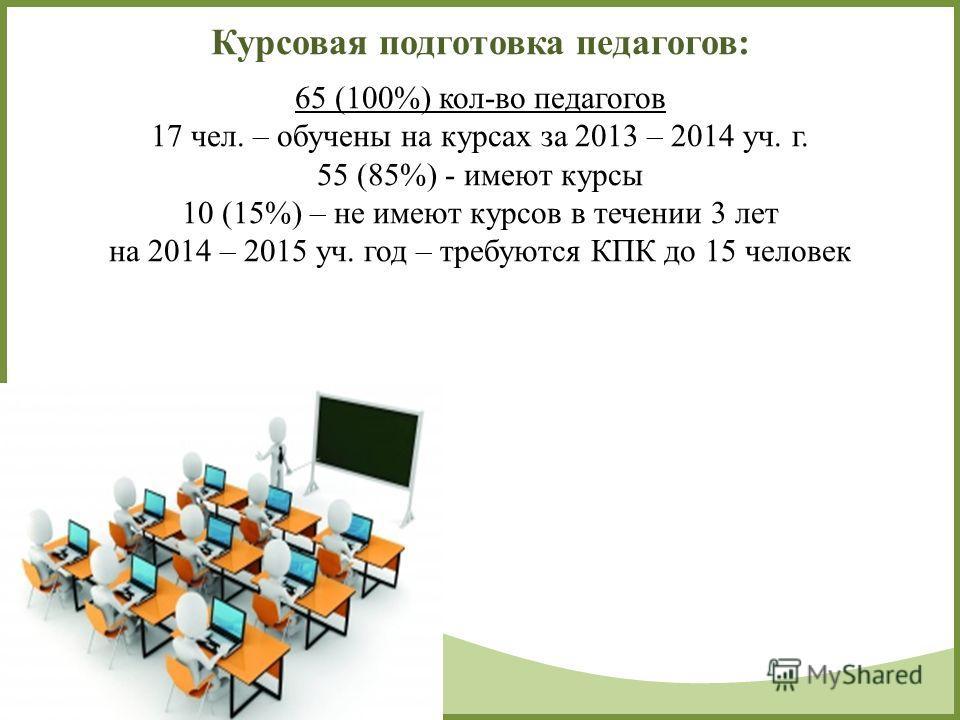 FokinaLida.75@mail.ru Курсовая подготовка педагогов: 65 (100%) кол-во педагогов 17 чел. – обучены на курсах за 2013 – 2014 уч. г. 55 (85%) - имеют курсы 10 (15%) – не имеют курсов в течении 3 лет на 2014 – 2015 уч. год – требуются КПК до 15 человек