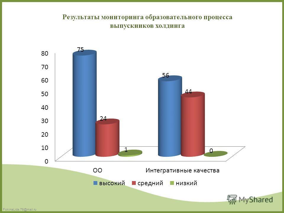 FokinaLida.75@mail.ru Результаты мониторинга образовательного процесса выпускников холдинга