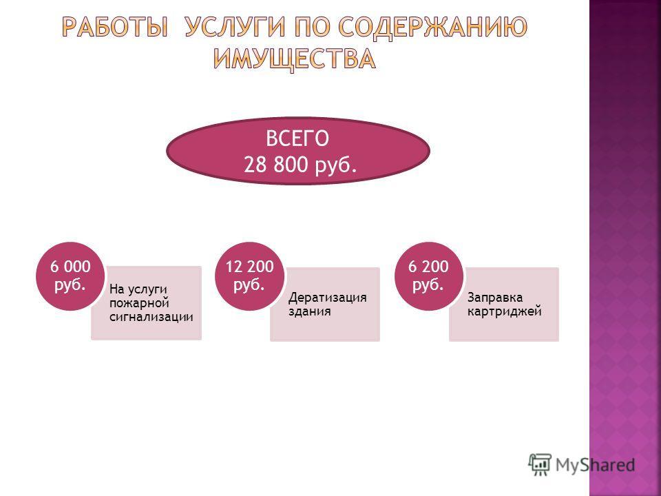 На услуги пожарной сигнализации 6 000 руб. Дератизация здания 12 200 руб. Заправка картриджей 6 200 руб. ВСЕГО 28 800 руб.