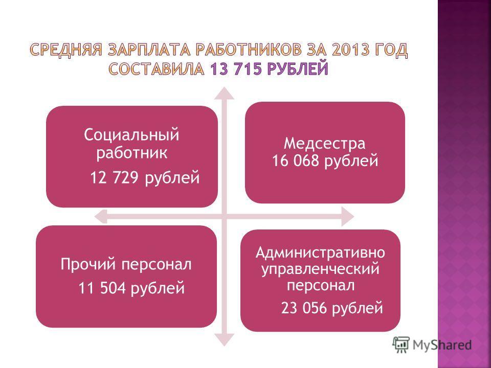Социальный работник 12 729 рублей Медсестра 16 068 рублей Прочий персонал 11 504 рублей Административно управленческий персонал 23 056 рублей