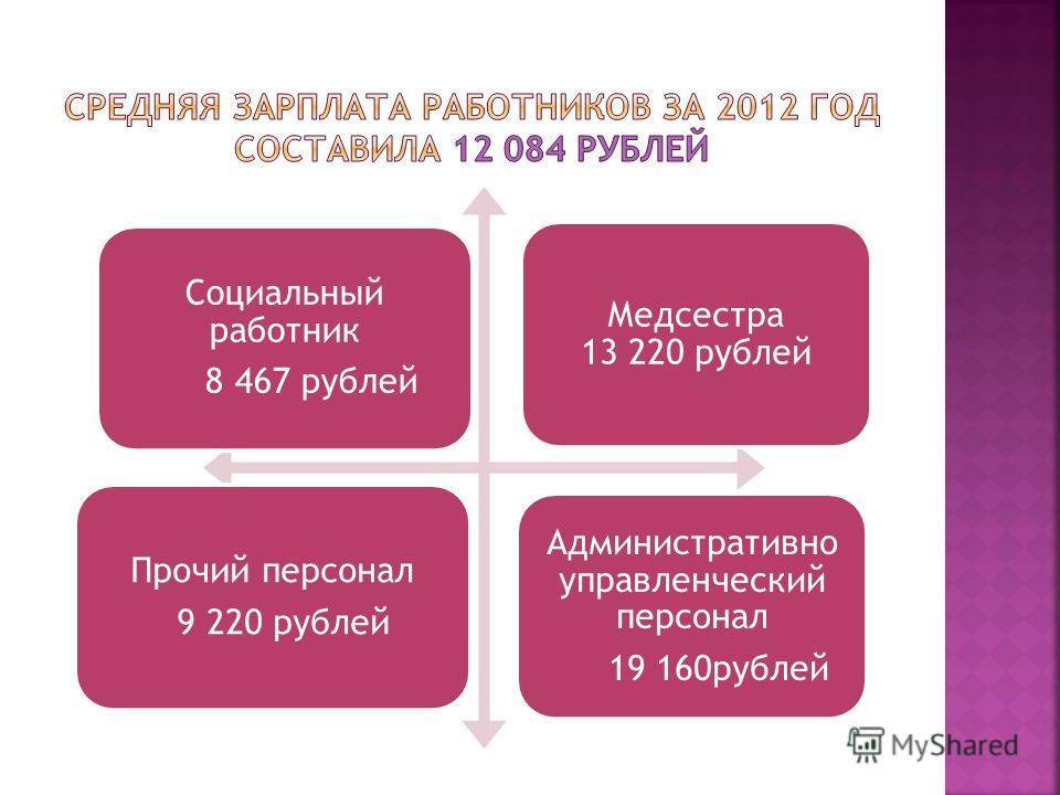 Социальный работник 8 467 рублей Медсестра 13 220 рублей Прочий персонал 9 220 рублей Административно управленческий персонал 19 160 рублей