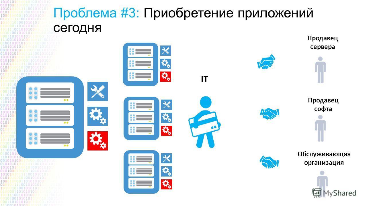 Проблема #3: Приобретение приложений сегодня Продавец сервера Продавец софта Обслуживающая организация IT