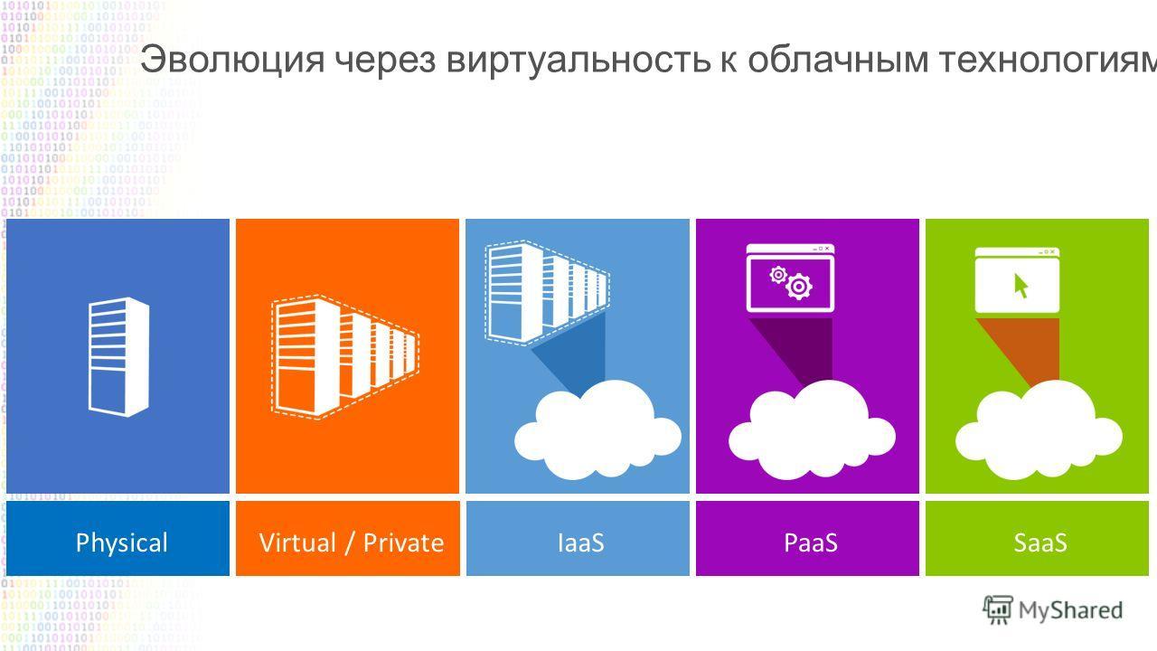Эволюция через виртуальность к облачным технологиям