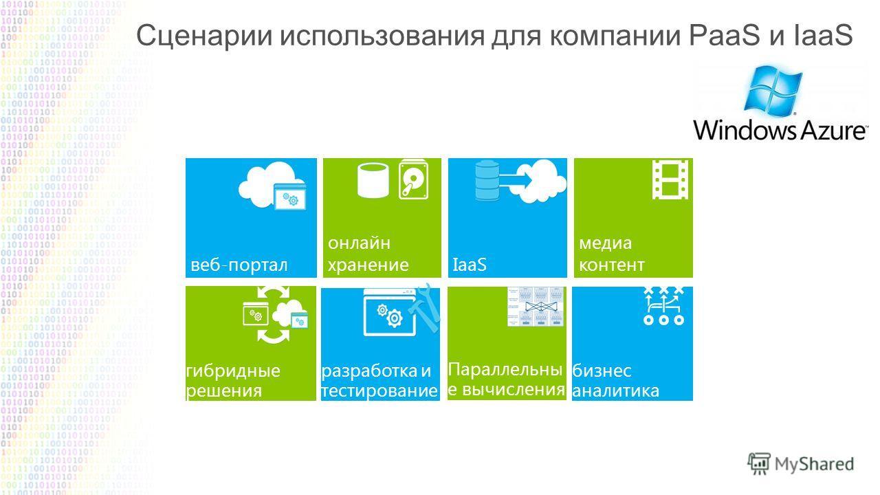 Сценарии использования для компании PaaS и IaaS веб-портал онлайн хранениеIaaS медиа контент гибридные решения разработка и тестирование Параллельны е вычисления бизнес аналитика