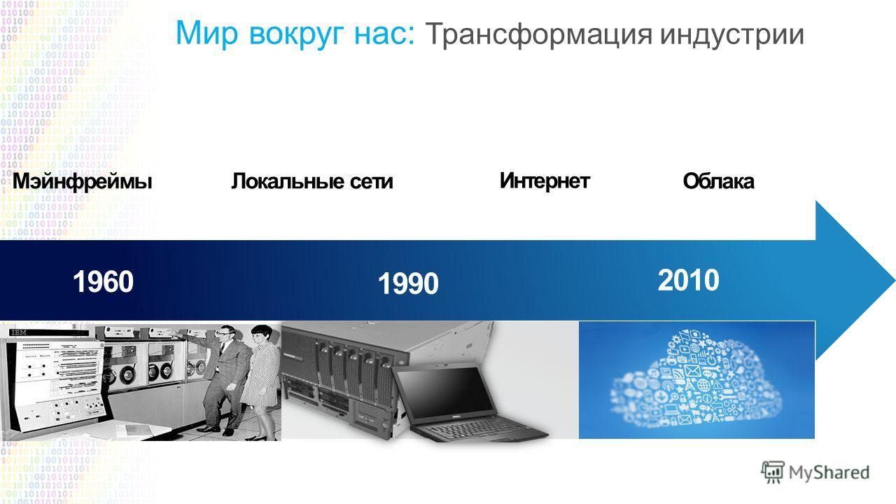 Мэйнфреймы Локальные сети Интернет Облака 1960 2010 1990 Мир вокруг нас: Трансформация индустрии