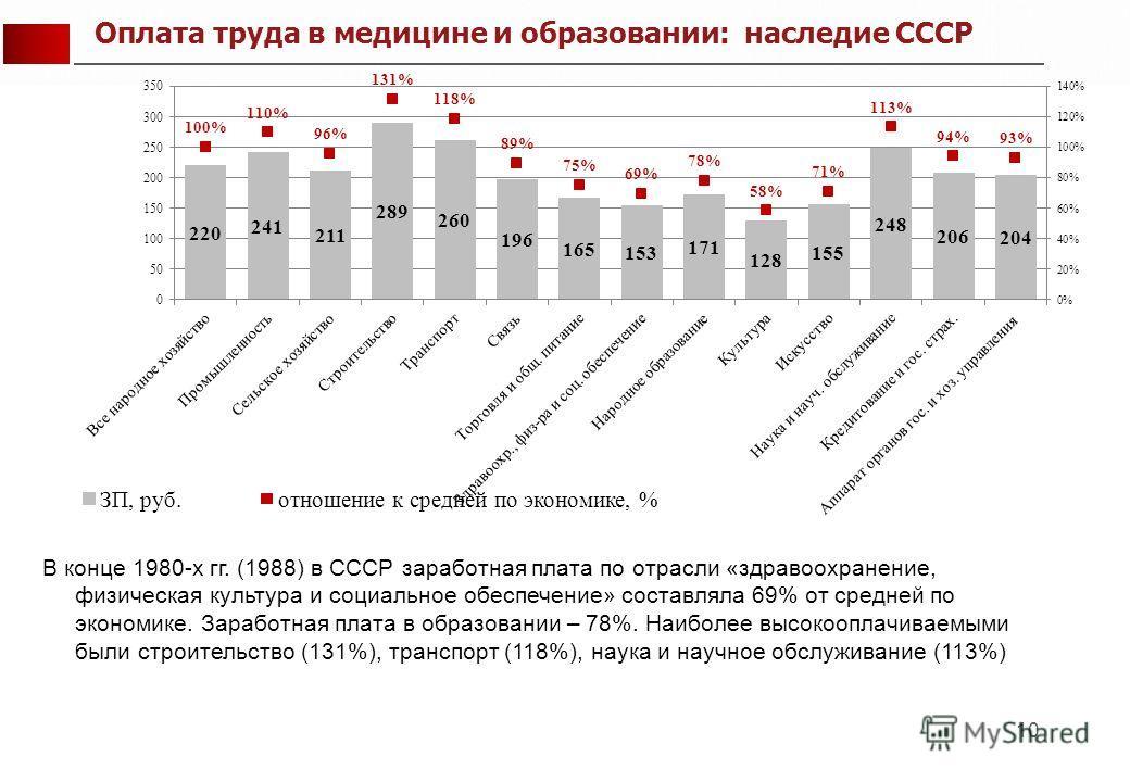 10 В конце 1980-х гг. (1988) в СССР заработная плата по отрасли «здравоохранение, физическая культура и социальное обеспечение» составляла 69% от средней по экономике. Заработная плата в образовании – 78%. Наиболее высокооплачиваемыми были строительс
