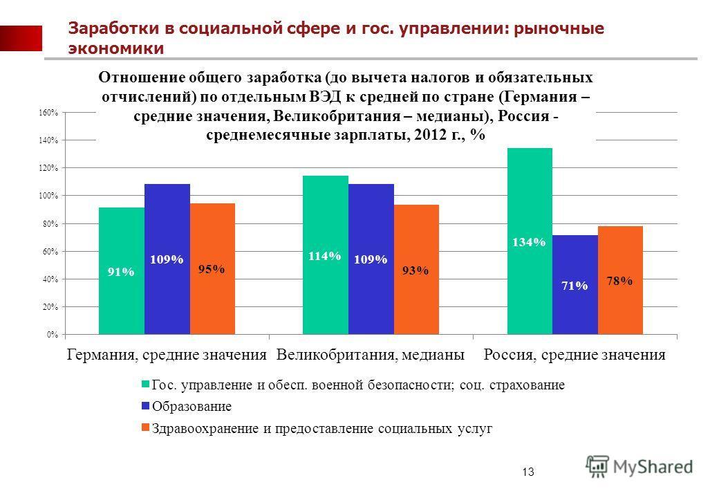 13 Заработки в социальной сфере и гос. управлении: рыночные экономики