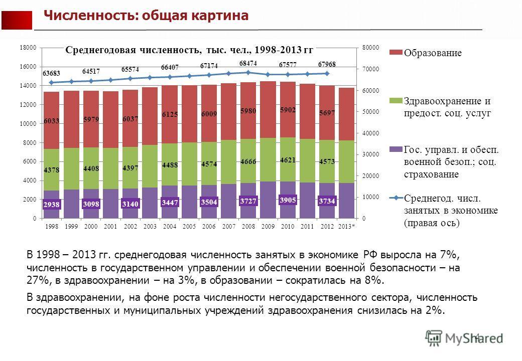 4 В 1998 – 2013 гг. среднегодовая численность занятых в экономике РФ выросла на 7%, численность в государственном управлении и обеспечении военной безопасности – на 27%, в здравоохранении – на 3%, в образовании – сократилась на 8%. В здравоохранении,