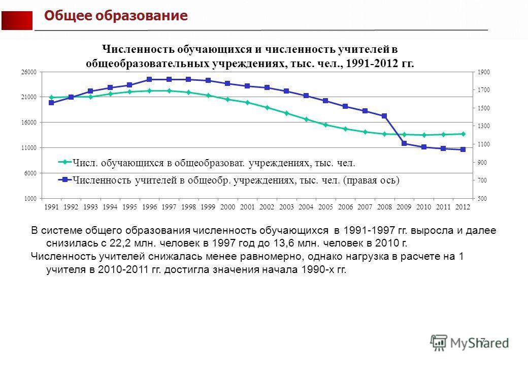 7 В системе общего образования численность обучающихся в 1991-1997 гг. выросла и далее снизилась с 22,2 млн. человек в 1997 год до 13,6 млн. человек в 2010 г. Численность учителей снижалась менее равномерно, однако нагрузка в расчете на 1 учителя в 2