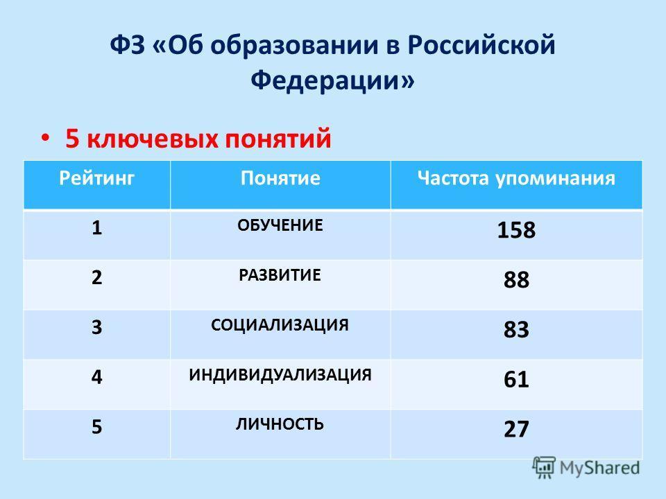 ФЗ «Об образовании в Российской Федерации» 5 ключевых понятий Рейтинг ПонятиеЧастота упоминания 1 ОБУЧЕНИЕ 158 2 РАЗВИТИЕ 88 3 СОЦИАЛИЗАЦИЯ 83 4 ИНДИВИДУАЛИЗАЦИЯ 61 5 ЛИЧНОСТЬ 27