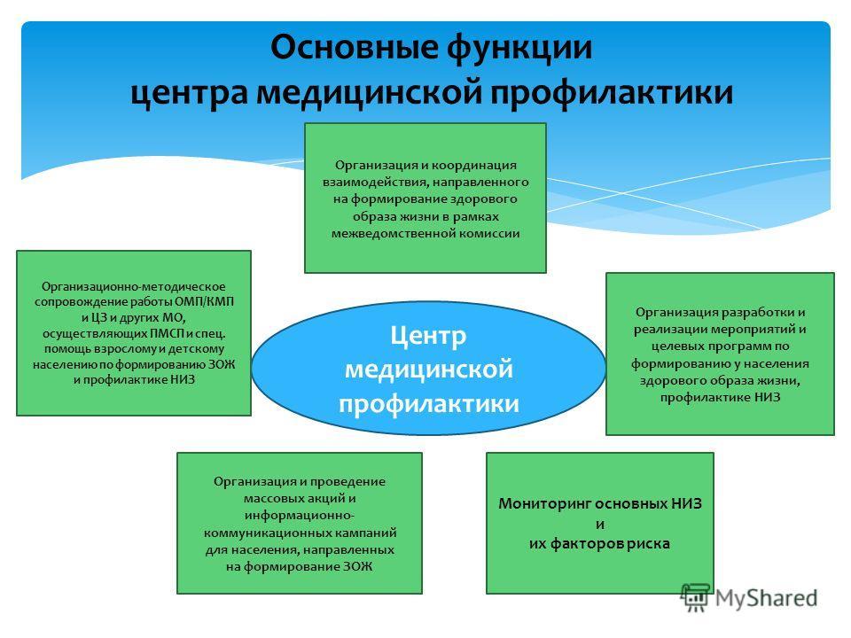 Основные функции центра медицинской профилактики Центр медицинской профилактики Организация и координация взаимодействия, направленного на формирование здорового образа жизни в рамках межведомственной комиссии Организационно-методическое сопровождени