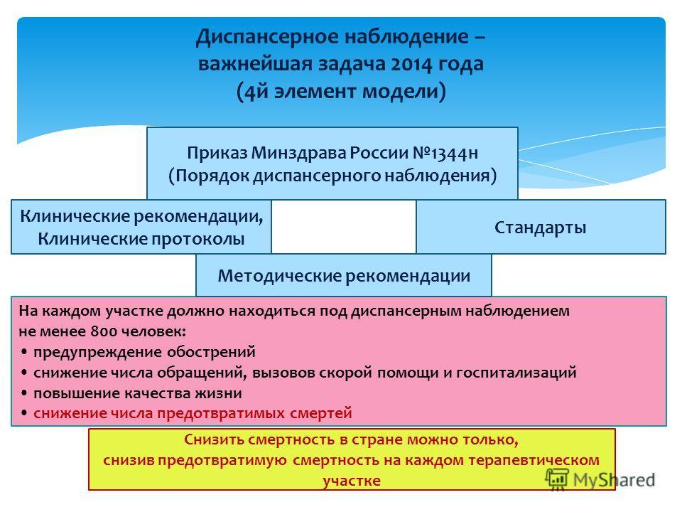 Диспансерное наблюдение – важнейшая задача 2014 года (4 й элемент модели) Приказ Минздрава России 1344 н (Порядок диспансерного наблюдения) На каждом участке должно находиться под диспансерным наблюдением не менее 800 человек: предупреждение обострен