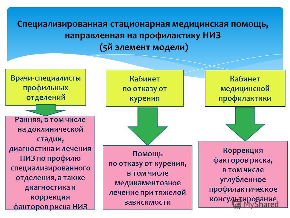 Специализированная стационарная медицинская помощь, направленная на профилактику НИЗ (5 й элемент модели) Врачи-специалисты профильных отделений Кабинет по отказу от курения Кабинет медицинской профилактики Ранняя, в том числе на доклинической стадии