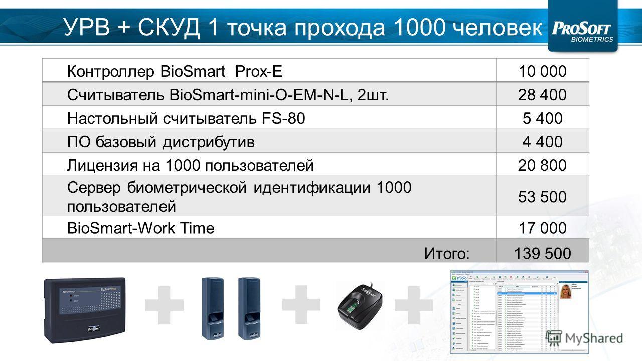 Контроллер BioSmart Prox-E10 000 Считыватель BioSmart-mini-O-EM-N-L, 2 шт.28 400 Настольный считыватель FS-805 400 ПО базовый дистрибутив 4 400 Лицензия на 1000 пользователей 20 800 Сервер биометрической идентификации 1000 пользователей 53 500 BioSma