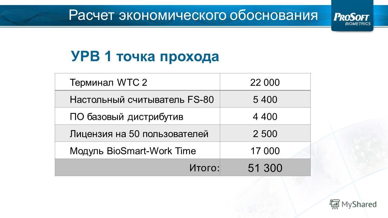 Терминал WTC 222 000 Настольный считыватель FS-805 400 ПО базовый дистрибутив 4 400 Лицензия на 50 пользователей 2 500 Модуль BioSmart-Work Time17 000 Итого: 51 300 УРВ 1 точка прохода Расчет экономического обоснования