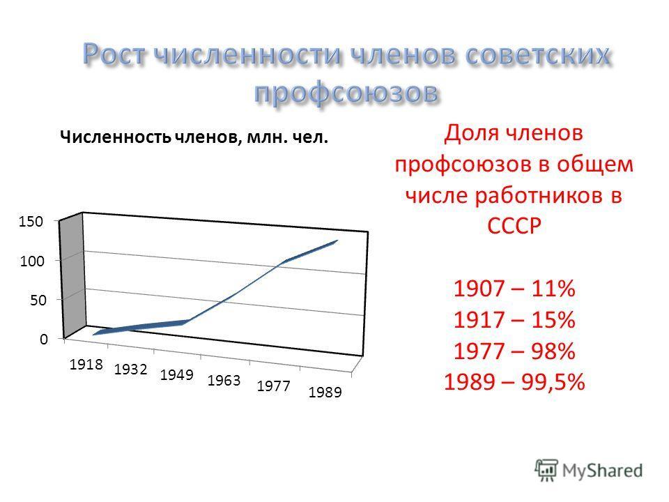 Доля членов профсоюзов в общем числе работников в СССР 1907 – 11% 1917 – 15% 1977 – 98% 1989 – 99,5%