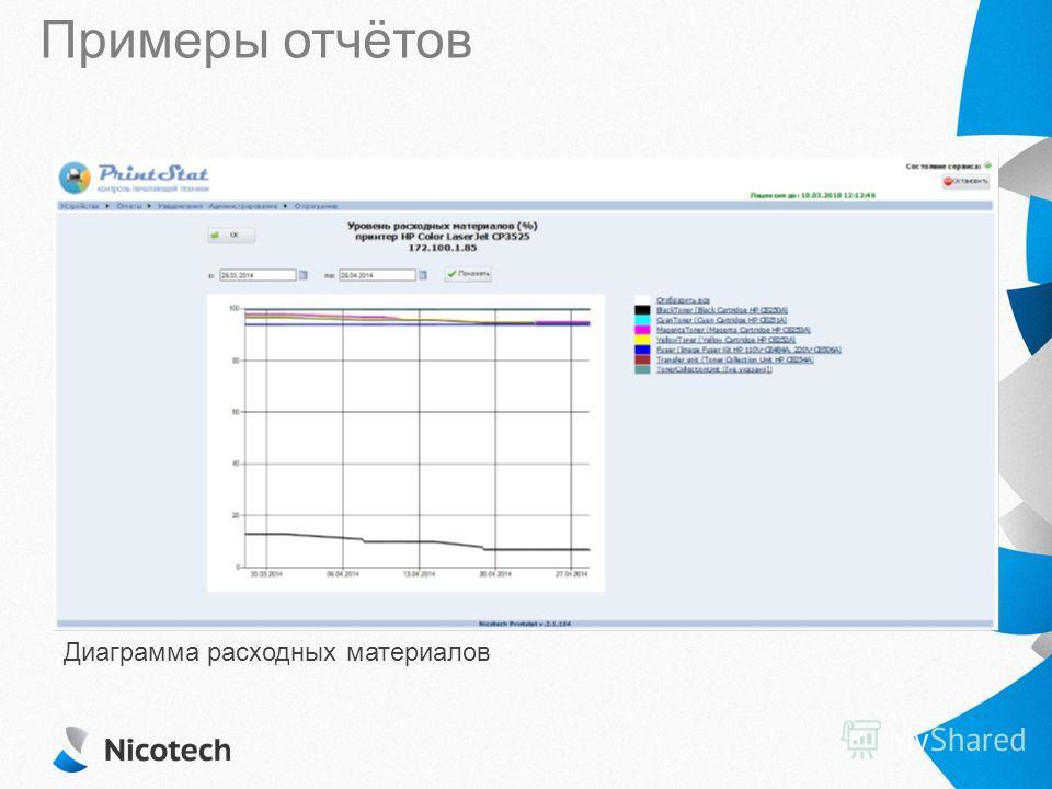 Примеры отчётов Диаграмма расходных материалов