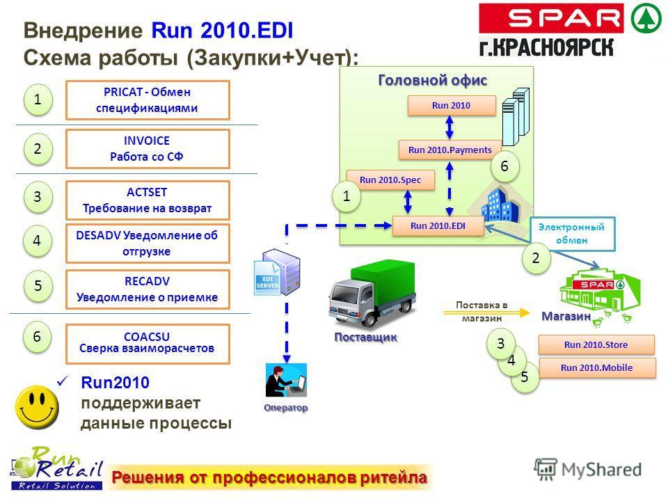 Внедрение Run 2010. EDI Схема работы (Закупки+Учет): PRICAT - Обмен спецификациями INVOICE Работа со СФ 1 1 2 2 ACTSET Требование на возврат 3 3 DESADV Уведомление об отгрузке 4 4 Run2010 поддерживает данные процессы RECADV Уведомление о приемке 5 5