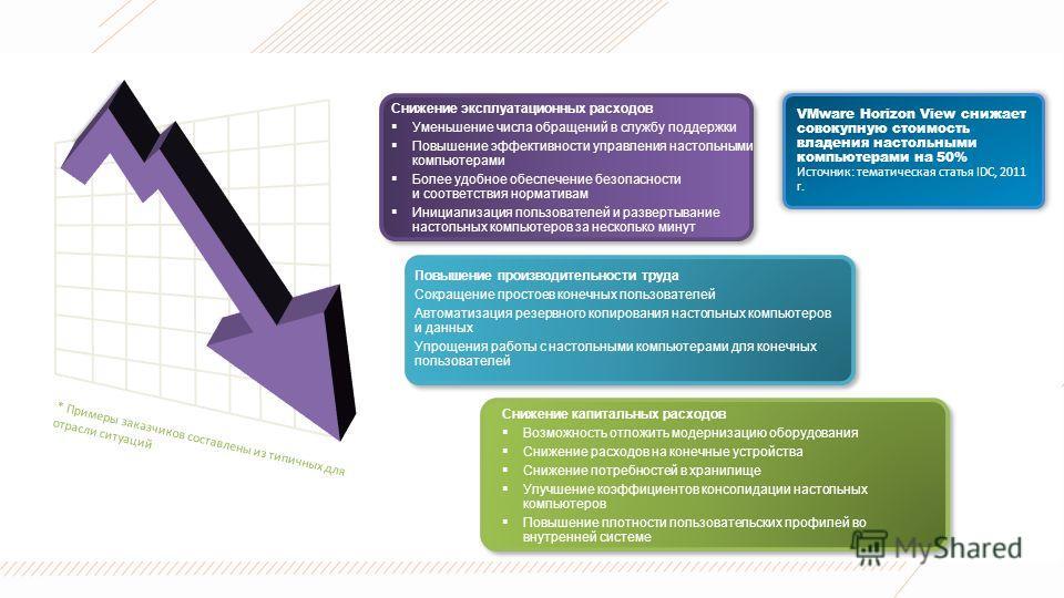 Снижение расходов на ИТ-инфраструктуру с помощью VMware Horizon * Примеры заказчиков составлены из типичных для отрасли ситуаций VMware Horizon View снижает совокупную стоимость владения настольными компьютерами на 50% Источник: тематическая статья I