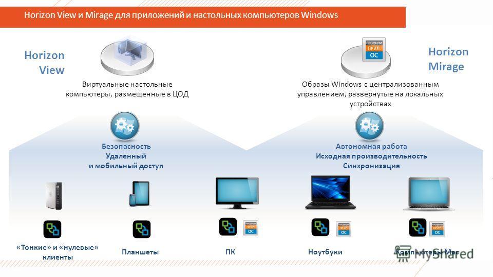 Horizon View и Mirage для приложений и настольных компьютеров Windows Horizon View Horizon Mirage Безопасность Удаленный и мобильный доступ Автономная работа Исходная производительность Синхронизация «Тонкие» и «нулевые» клиенты Планшеты ПКНоутбуки К