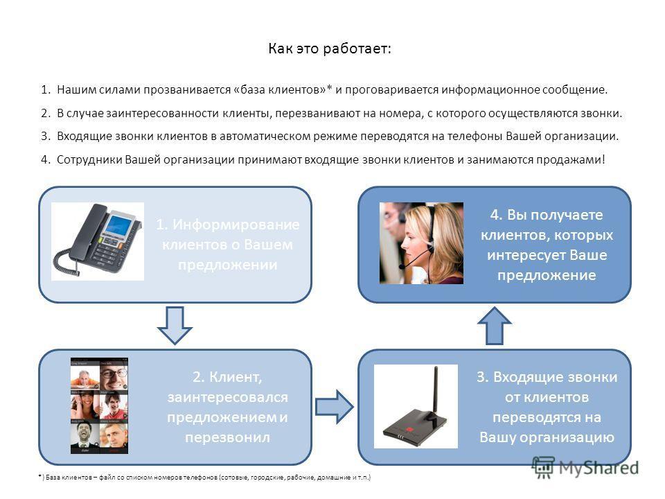 Как это работает: 1. Информирование клиентов о Вашем предложении 1. Нашим силами прозванивается «база клиентов»* и проговаривается информационное сообщение. 2. В случае заинтересованности клиенты, перезванивают на номера, с которого осуществляются зв