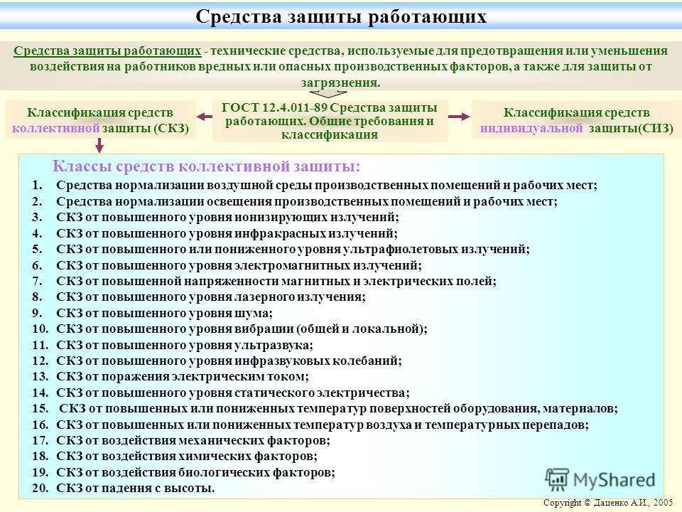 Copyright © Даценко А.И., 2005 Средства защиты работающих - технические средства, используемые для предотвращения или уменьшения воздействия на работников вредных или опасных производственных факторов, а также для защиты от загрязнения. Классификация