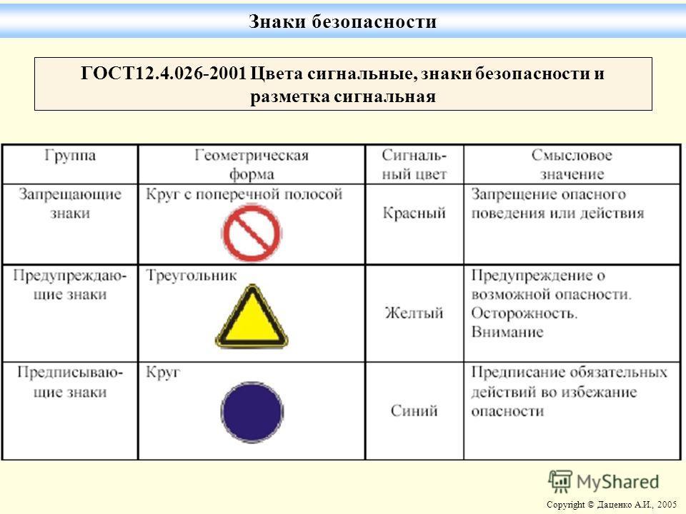 Copyright © Даценко А.И., 2005 ГОСТ12.4.026-2001 Цвета сигнальные, знаки безопасности и разметка сигнальная Знаки безопасности