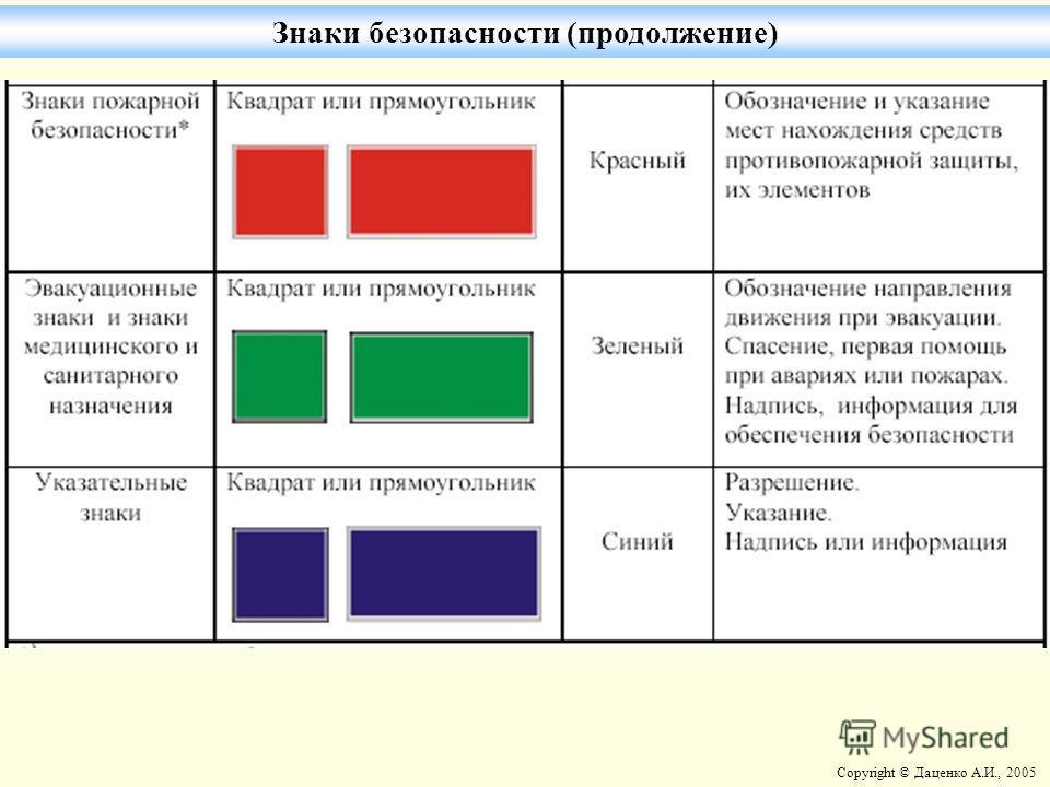 Copyright © Даценко А.И., 2005 Знаки безопасности (продолжение)