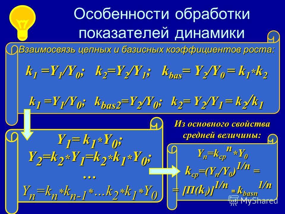 Особенности обработки показателей динамики Взаимосвязь цепных и базисных коэффициентов роста: k 1 =Y 1 /Y 0 ; k 2 =Y 2 /Y 1 ; k bas = Y 2 /Y 0 = k 1 * k 2 k 1 =Y 1 /Y 0 ; k bas2 =Y 2 /Y 0 ; k 2 = Y 2 /Y 1 = k 2 / k 1 Y 1 = k 1 * Y 0 ; Y 2 =k 2 * Y 1