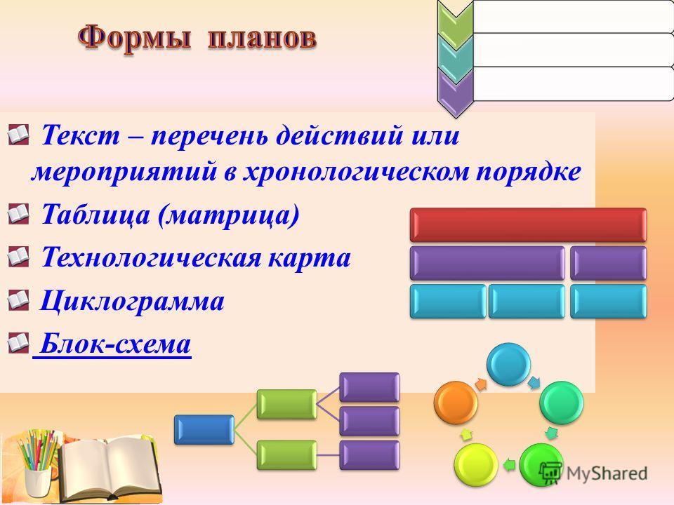 Текст – перечень действий или мероприятий в хронологическом порядке Таблица (матрица) Технологическая карта Циклограмма Блок-схема
