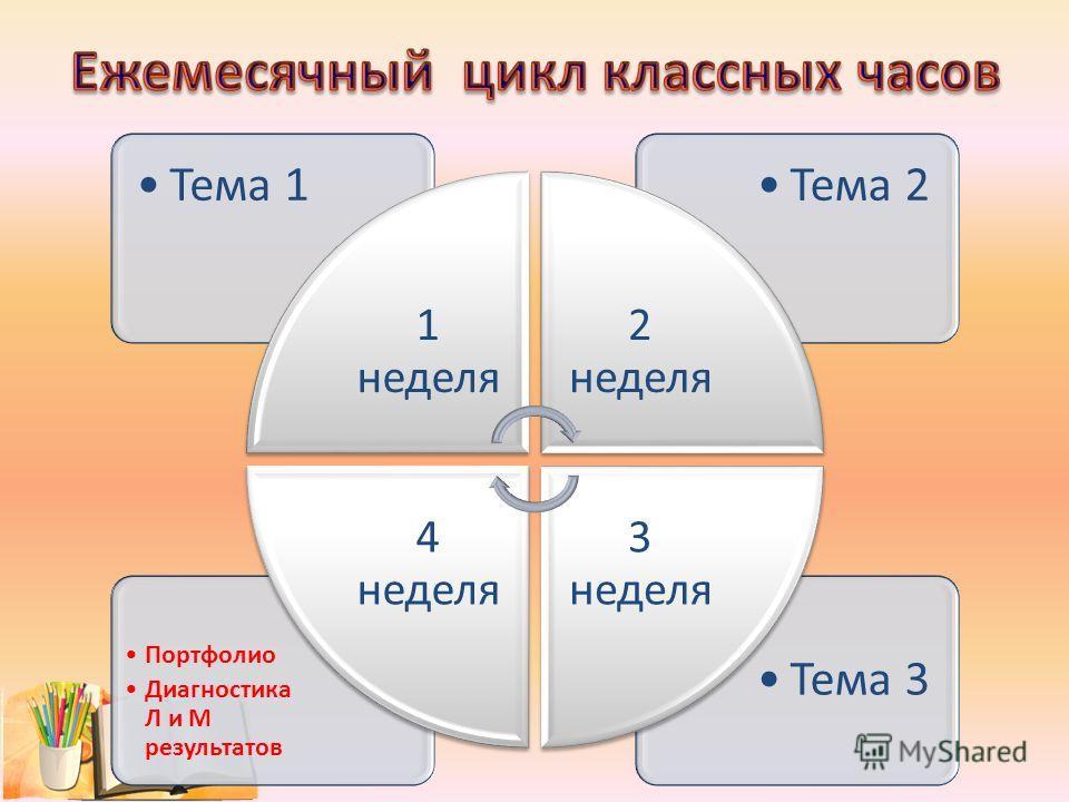 Тема 3 Портфолио Диагностика Л и М результатов Тема 2Тема 1 1 неделя 2 неделя 3 неделя 4 неделя