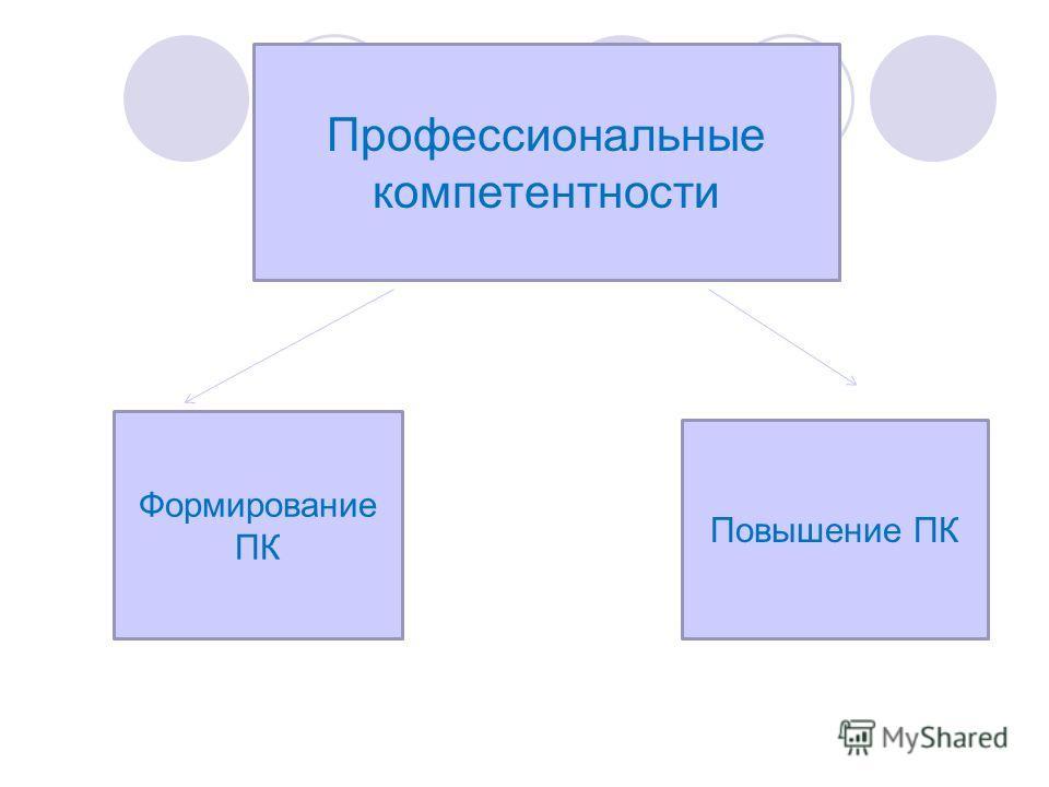 Профессиональные компетентности Формирование ПК Повышение ПК