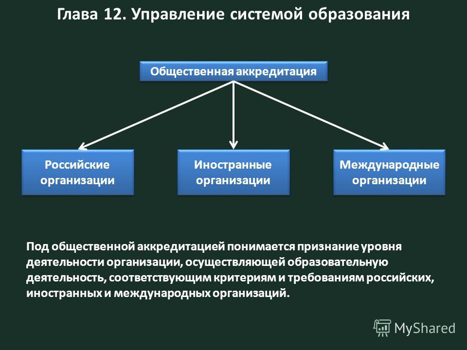 Глава 12. Управление системой образования Общественная аккредитация Российские организации Иностранные организации Международные организации Под общественной аккредитацией понимается признание уровня деятельности организации, осуществляющей образоват