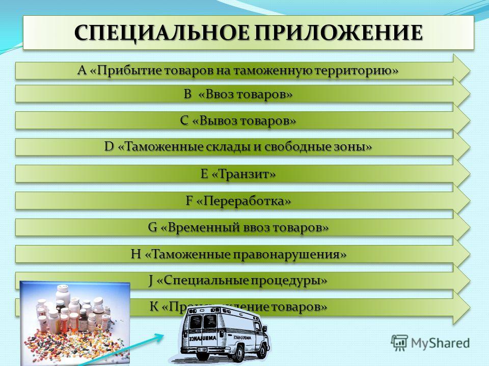 СПЕЦИАЛЬНОЕ ПРИЛОЖЕНИЕ А «Прибытие товаров на таможенную территорию» В «Ввоз товаров» С «Вывоз товаров» D «Таможенные склады и свободные зоны» Е «Транзит» F «Переработка» G «Временный ввоз товаров» H «Таможенные правонарушения» J «Специальные процеду
