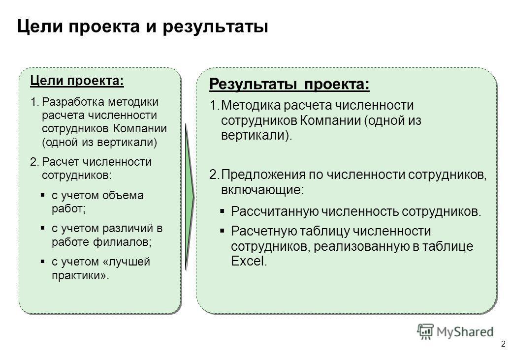 2 Цели проекта: 1. Разработка методики расчета численности сотрудников Компании (одной из вертикали) 2. Расчет численности сотрудников: с учетом объема работ; с учетом различий в работе филиалов; с учетом «лучшей практики». Цели проекта: 1. Разработк