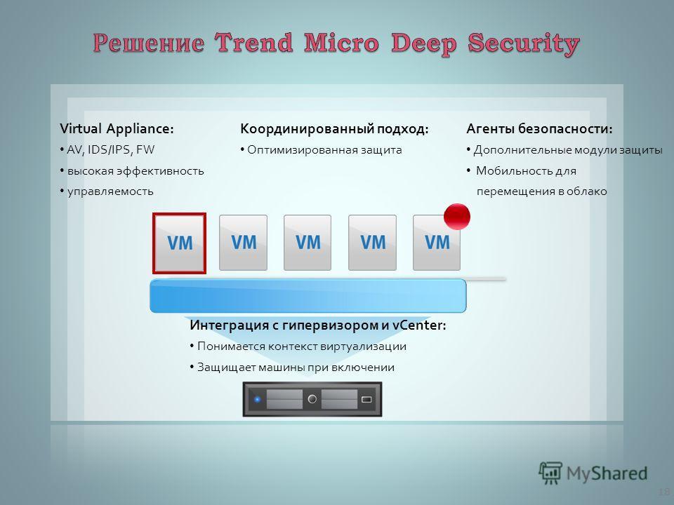 Координированный подход: Оптимизированная защита Агенты безопасности: Дополнительные модули защиты Мобильность для перемещения в облако Virtual Appliance: AV, IDS/IPS, FW высокая эффективность управляемость Интеграция с гипервизором и vCenter: Понима