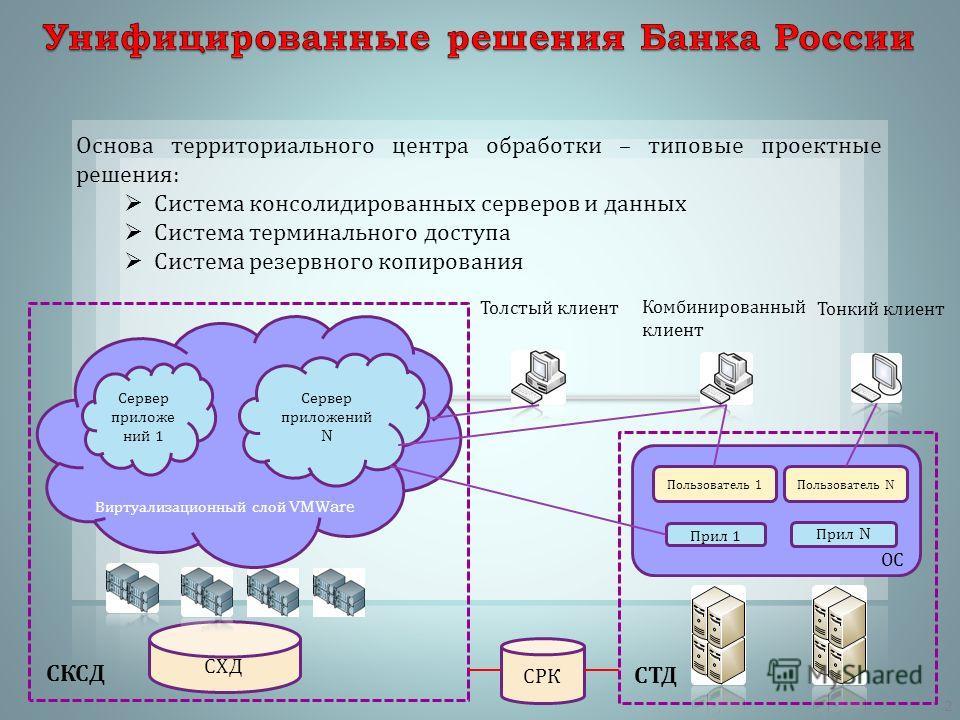 Основа территориального центра обработки – типовые проектные решения : Система консолидированных серверов и данных Система терминального доступа Система резервного копирования СХД СКСД СТД Сервер приложений 1 Сервер приложений N Виртуализационный сло