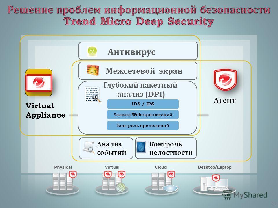 IDS / IPS Защита Web -приложений Контроль приложений Глубокий пакетный анализ (DPI) Анализ событий Контроль целостности Антивирус Межсетевой экран Агент Virtual Appliance 22