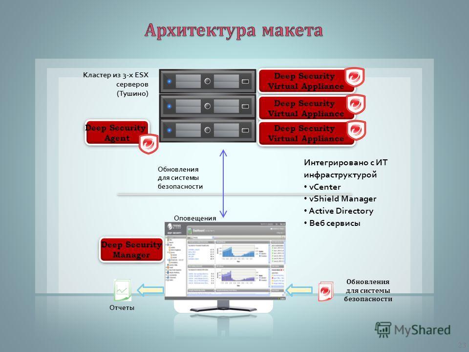 Deep Security Manager Deep Security Manager Оповещения Обновления для системы безопасности Отчеты Интегрировано с ИТ инфраструктурой vCenter vShield Manager Active Directory Веб сервисы Обновления для системы безопасности Deep Security Agent Deep Sec