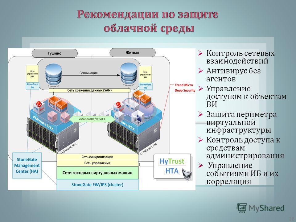 Контроль сетевых взаимодействий Антивирус без агентов Управление доступом к объектам ВИ Защита периметра виртуальной инфраструктуры Контроль доступа к средствам администрирования Управление событиями ИБ и их корреляция 28