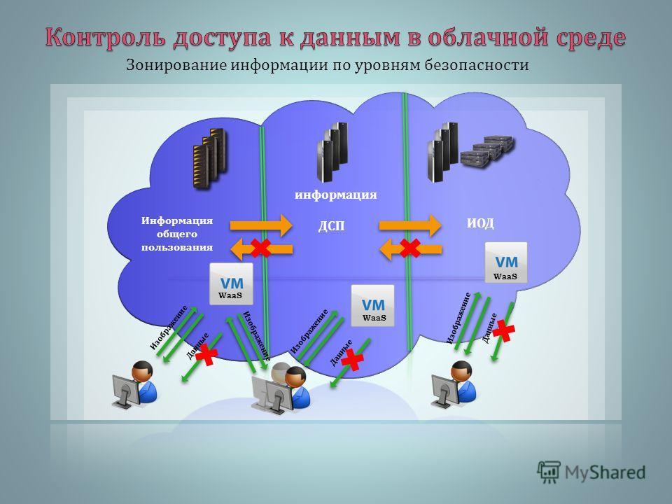 Зонирование информации по уровням безопасности Изображение Данные ДСП ИОД Информация общего пользования WaaS Изображение Данные WaaS Изображение Данные WaaS информация Изображение