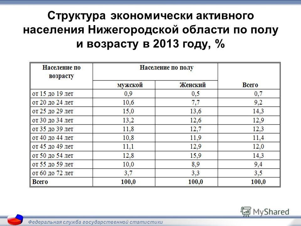 Структура экономически активного населения Нижегородской области по полу и возрасту в 2013 году, % Федеральная служба государственной статистики
